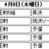 加藤一二三九段、棋王戦で戸辺誠六段に快勝